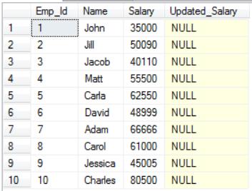 Cursors in SQL 2