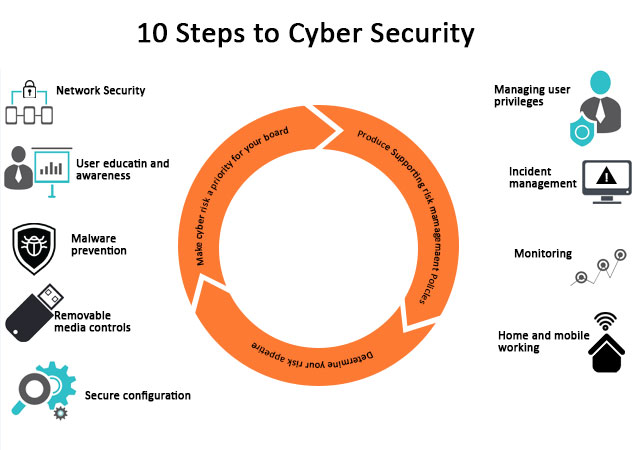 Principles of Cyber Security