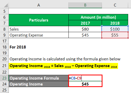 Operating Income-1.3