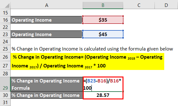 % Change in Operating Income -1.4