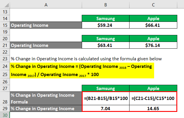 Degree of Operating Leverage-2.4
