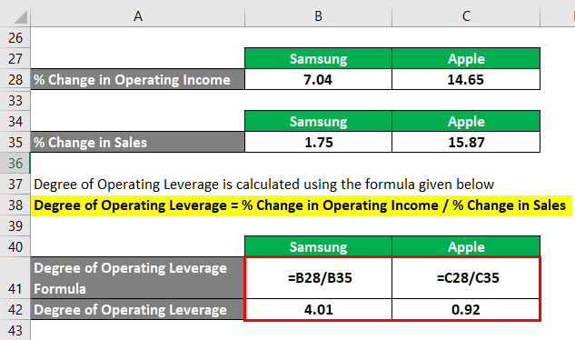 Degree of Operating Leverage-2.6
