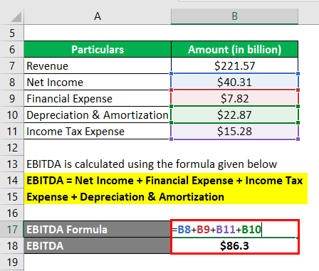 (earnings before interest, tax and depreciation & amortization) -2.2