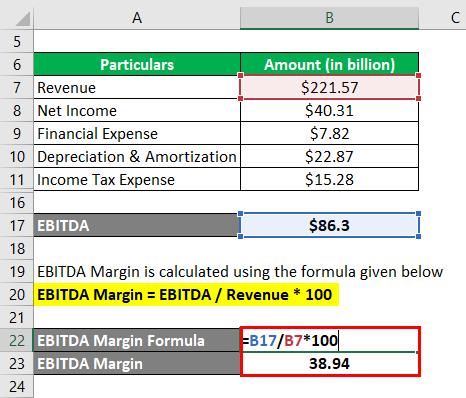 EBITDA Margin-2.3