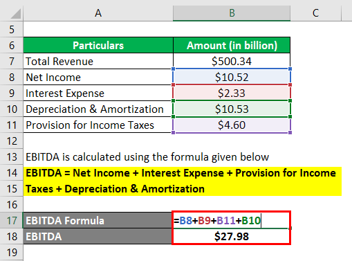 (earnings before interest, tax and depreciation & amortization) -3.2