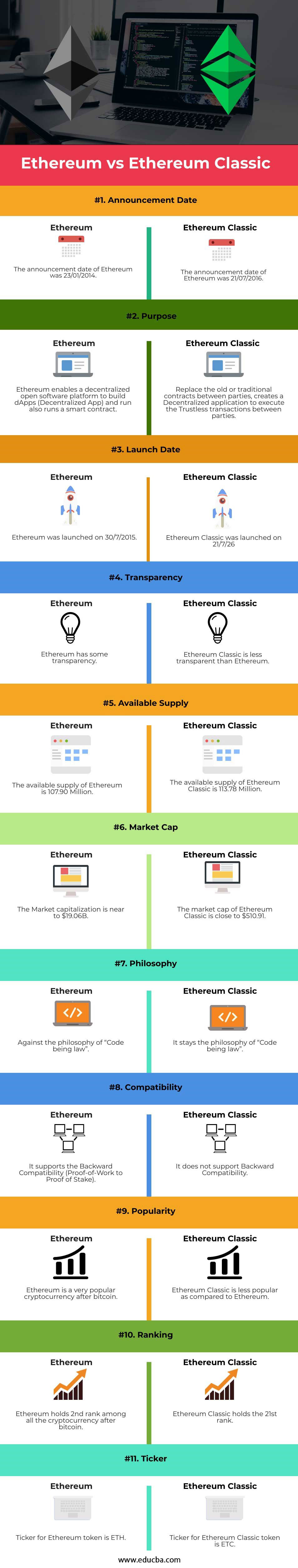 Ethereum vs Ethereum Classic-info