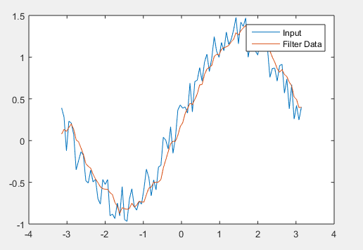 Filter Function in Matlab-1.1