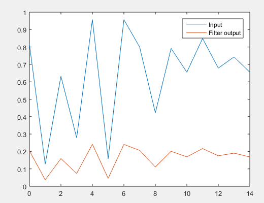 Filter Function in Matlab-1.2