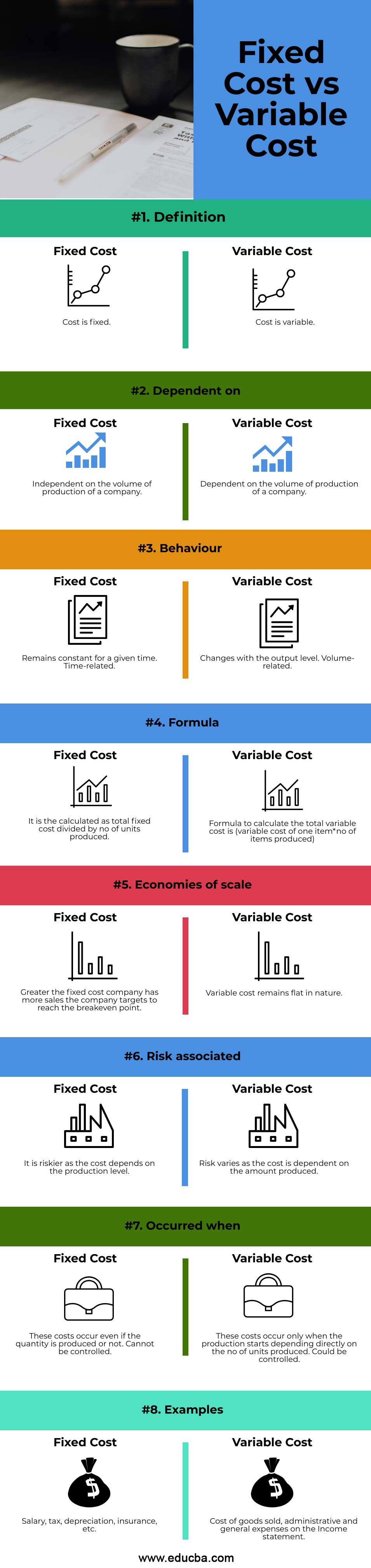 Fixed Cost vs Variable Cost infographics