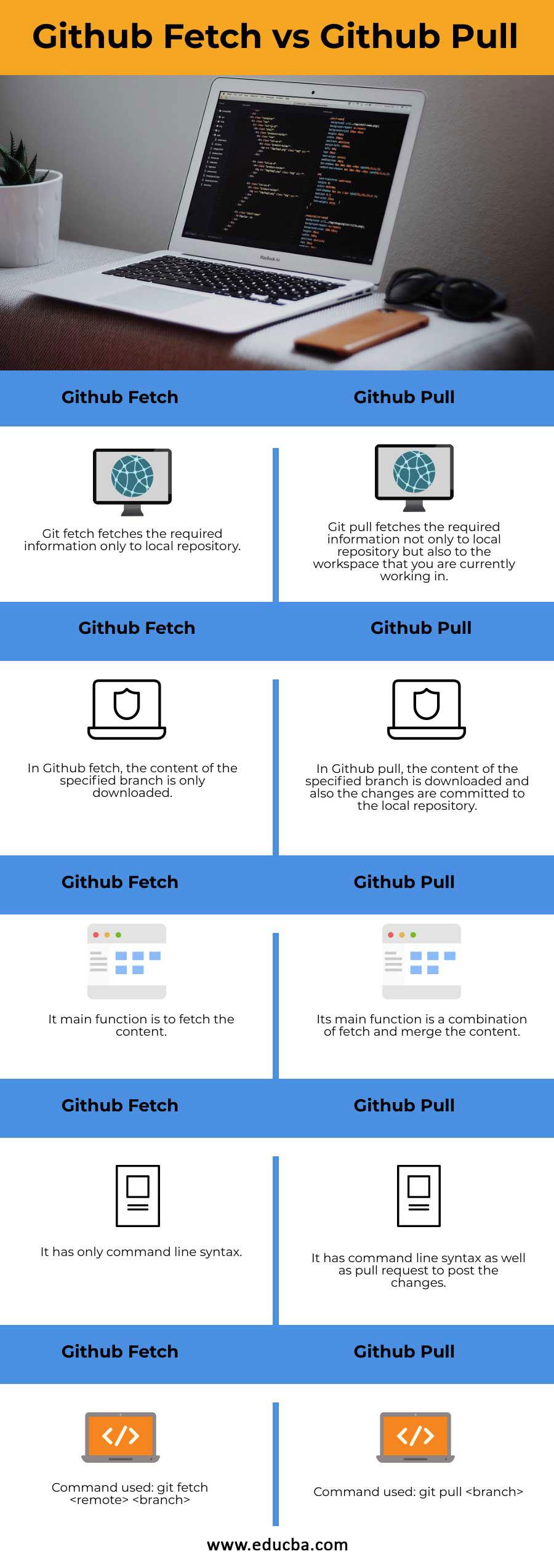 Github-Fetch-vs-Github-Pull-info