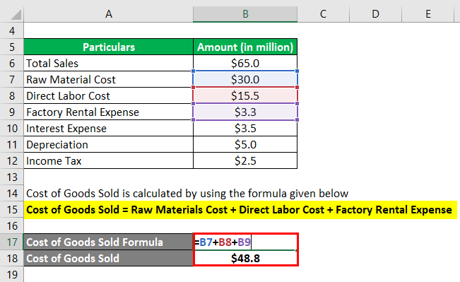 Cost of Goods Sold -1.2