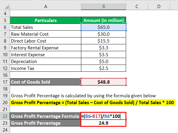Gross Profit Percentage-1.3
