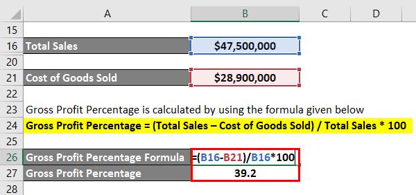 Gross Profit Percentage-2.4