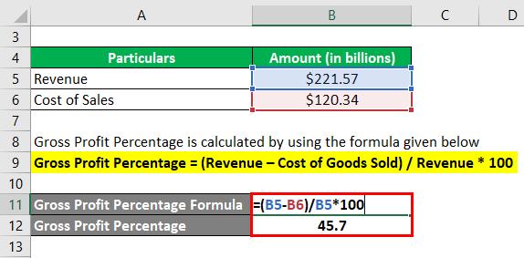 Gross Profit Percentage-3.2....