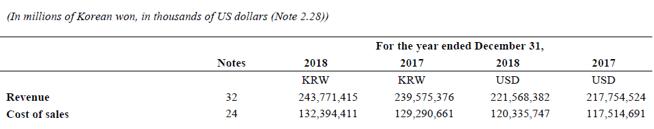 Gross Profit Percentage-3.3