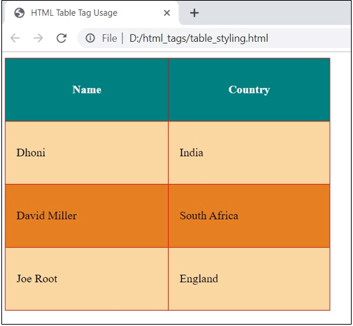 Html Table Tags Learn The Examples Of Html Table Tags With