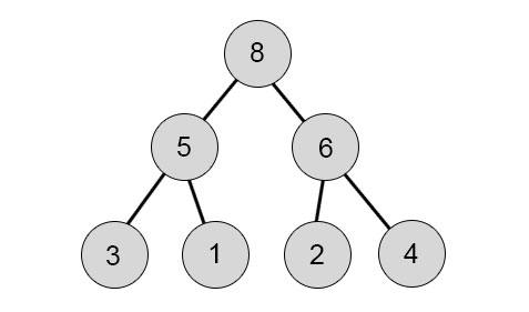Sorting Algorithms in Java 3