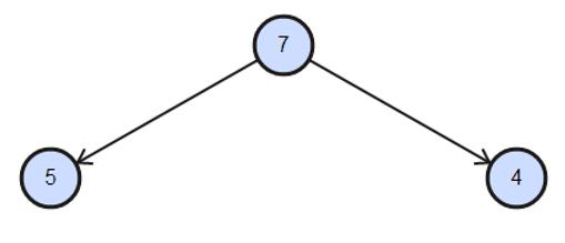 Heap Sort in C++ -10