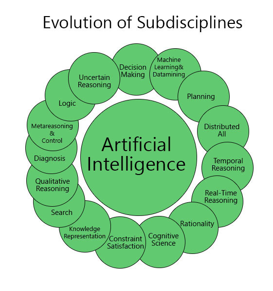 How Does Artificial Intelligence Apply