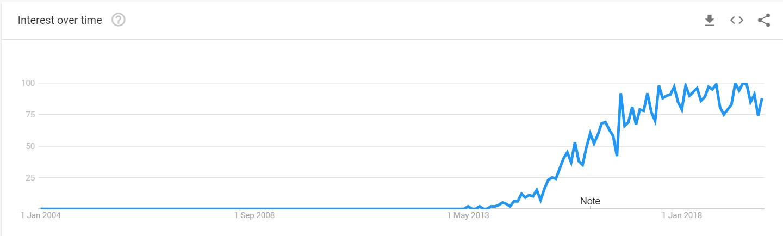 IOT Analytics Trends