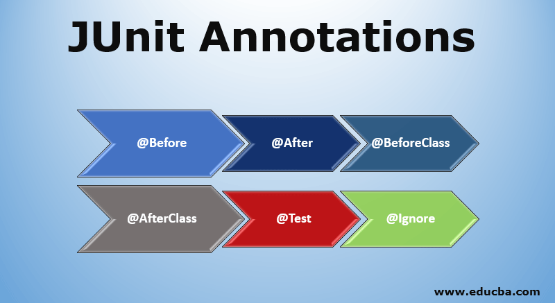 JUnit Annotations