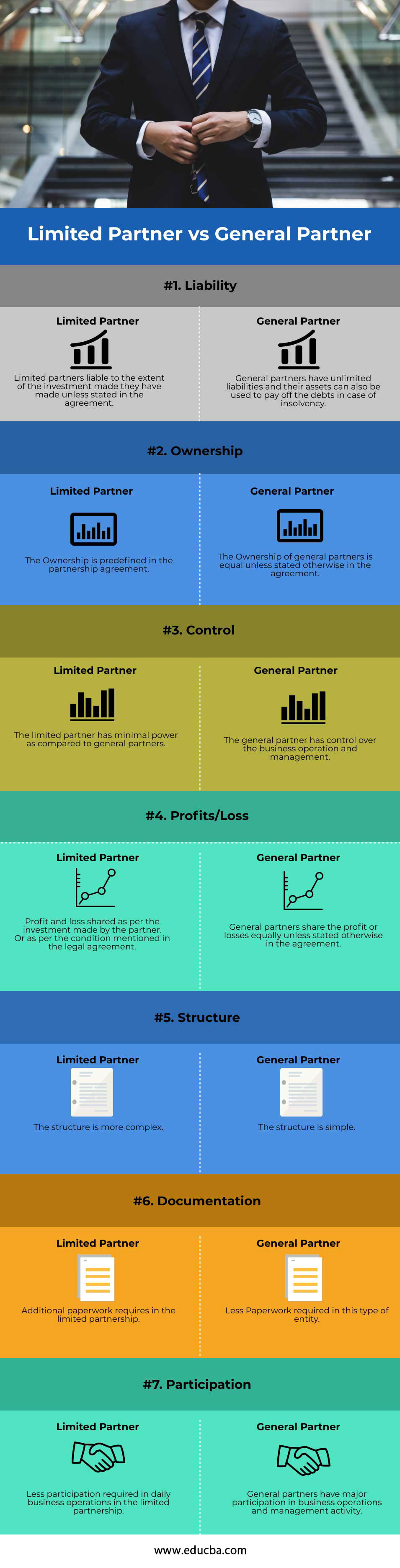 Limited-Partner-vs-General-Partner-info