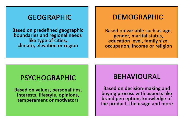 Types of Market Segmentation Strategies