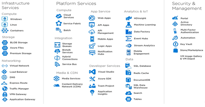 Cloud Computing Service Providers Microsoft Azure.2