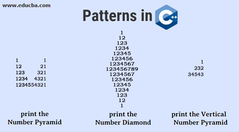 Patterns in C++