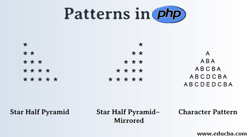 Patterns in php