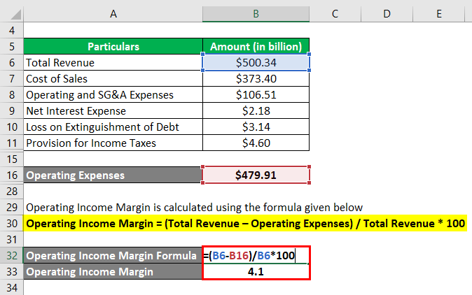 Operating Income Margin -2.5