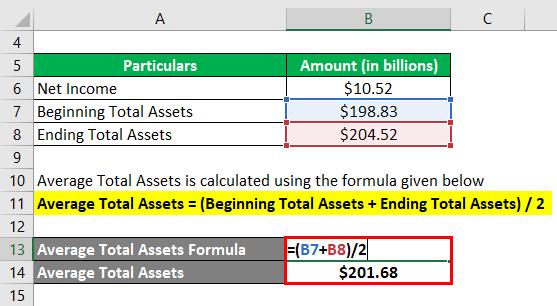 Average Assets