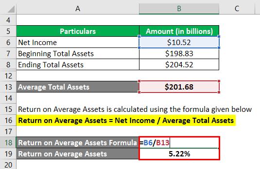 Average Total Assets
