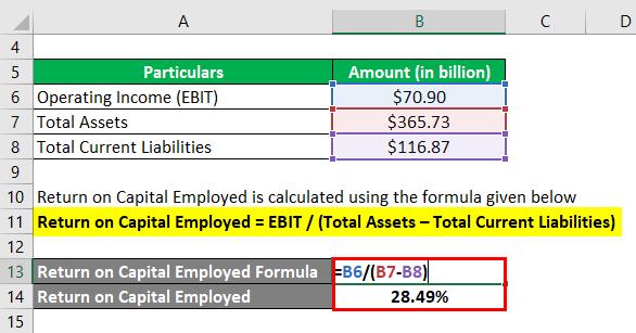 Return on Capital Employed-2.2