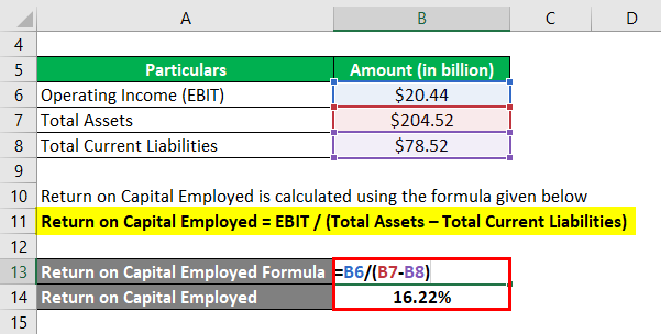 Return on Capital Employed-3.2