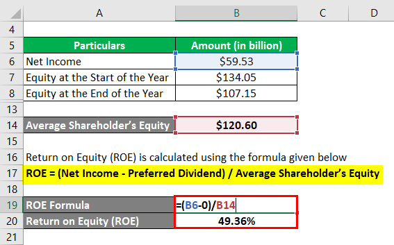 Return on Equity-2.3