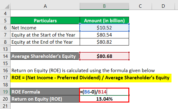 Return on Equity-3.3