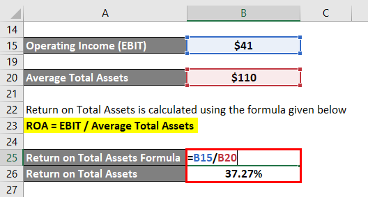 Return on Total Assets-1.4