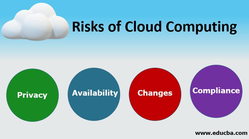Risks of Cloud Computing