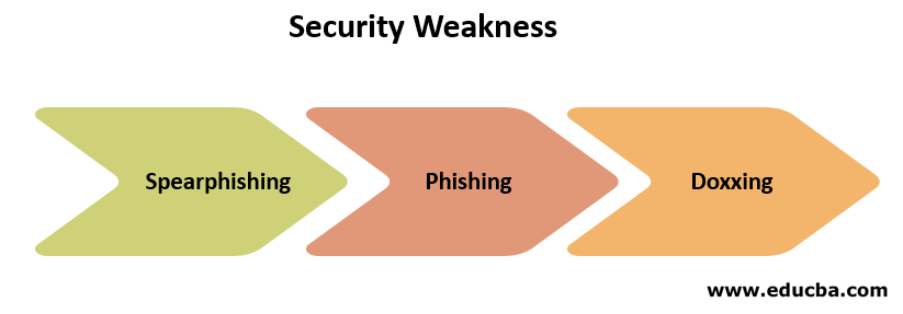 Security Weakness
