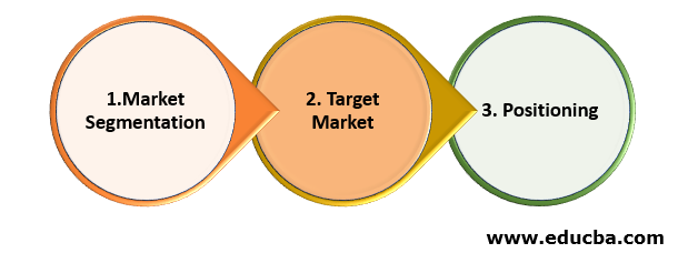 Segmentation-Target-Positioning Approach of Business