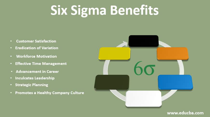 Six Sigma Benefits