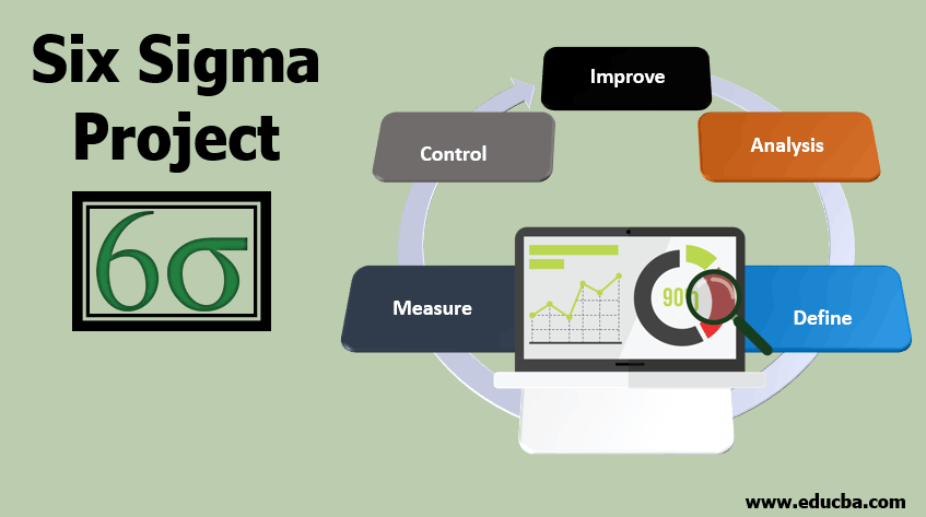 Six Sigma Project