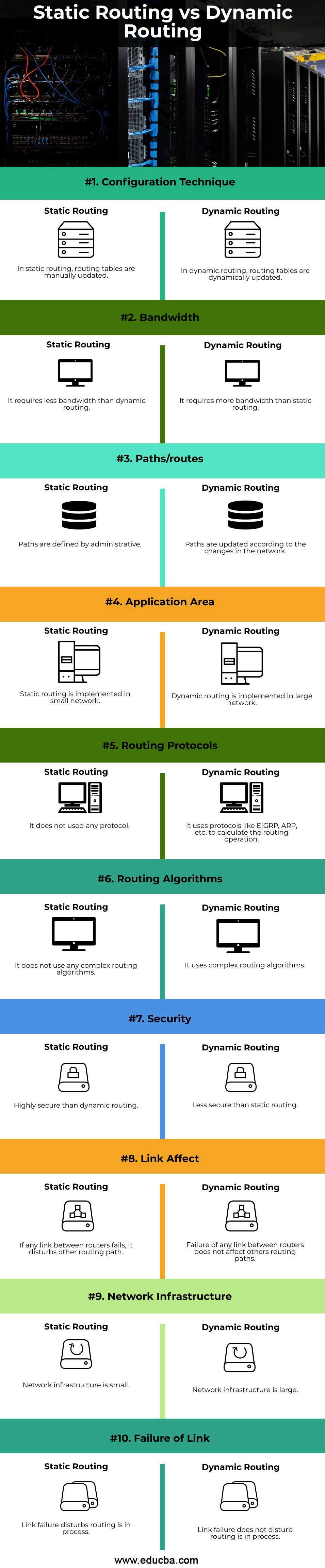 Static-Routing-vs-Dynamic-Routing-info
