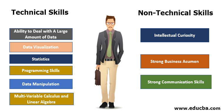 Technical and Non Technical Skills
