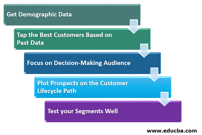 Top 5 Smart Market Segmentation Methods