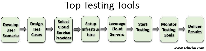 Top testing tools