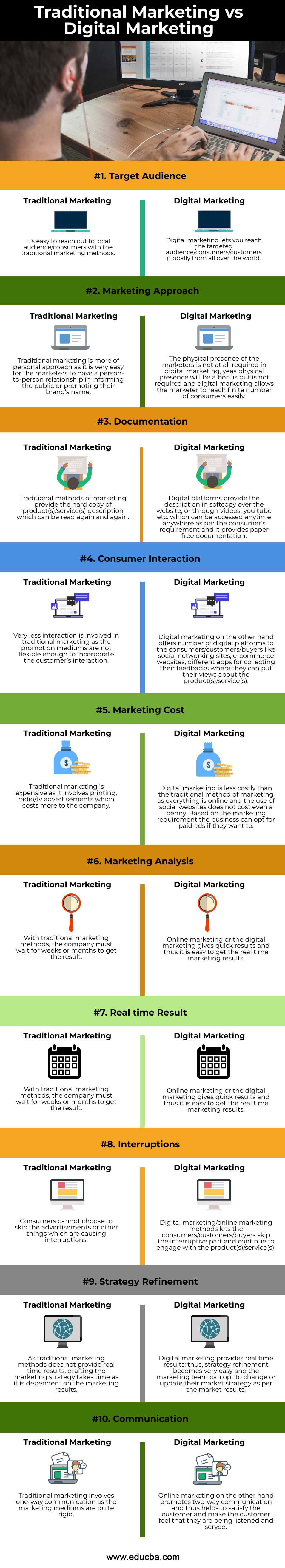 Traditional-Marketing-vs-Digital-Marketing-info
