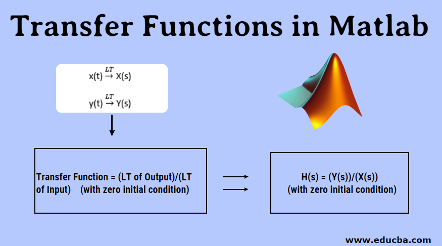 Transfer Functions in Matlab