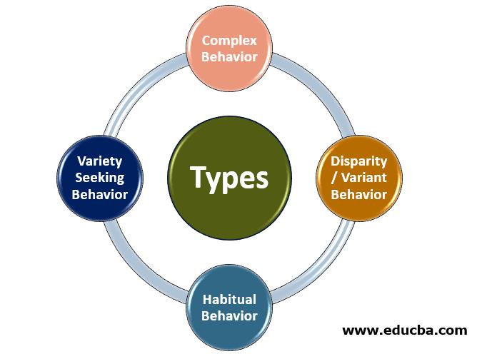 Types of Behavioral Market Segmentation